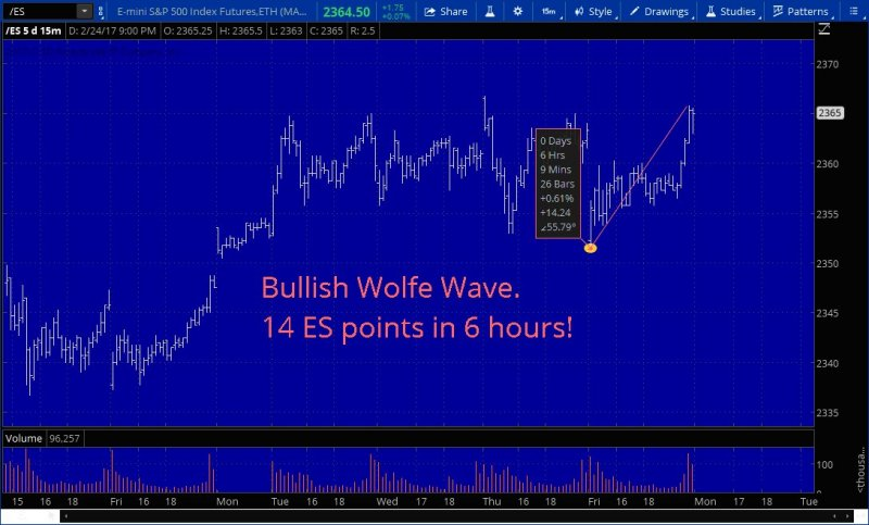Wolfe Wave Home Page